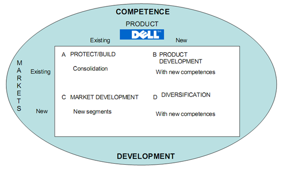 dell sales analysis
