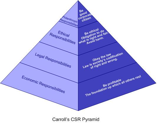 "carroll's csr pyramid Journal of advanced management science vol 2, no 3, september 2014 carroll's csr pyramid an african perspective"" (available on the hyper link."