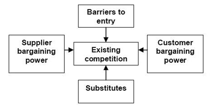 John Lewis Porter's Five Forces Analysis