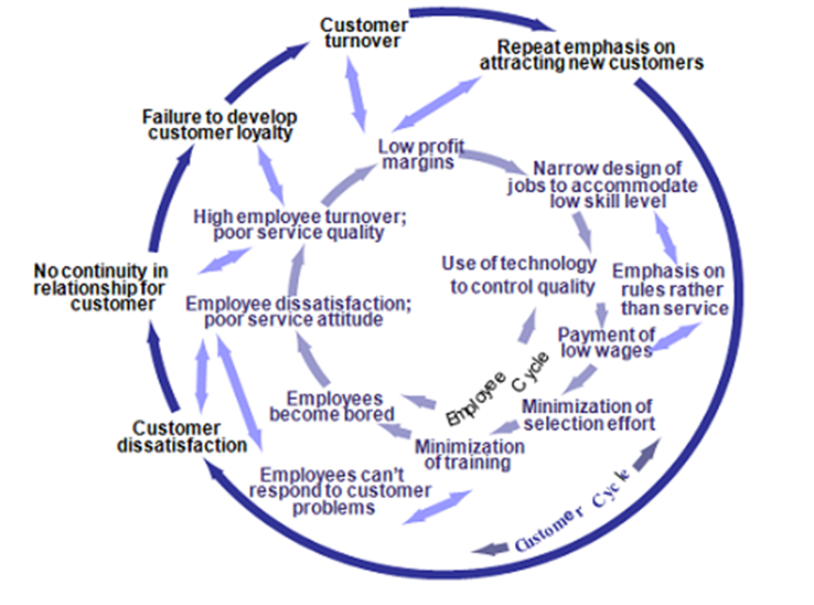 Cycle of Failure and Cycle of Success