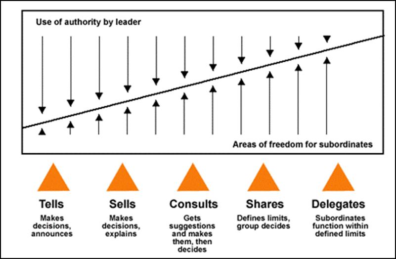 Leadership Continuum Theory