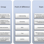 differences between teams and groups