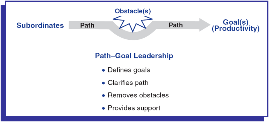 path goal leadership theory literature review Practical-managementcom - transforming theories into practice path - goal leadership€ the path goal theory centers on the motivational factors of the subordinates.