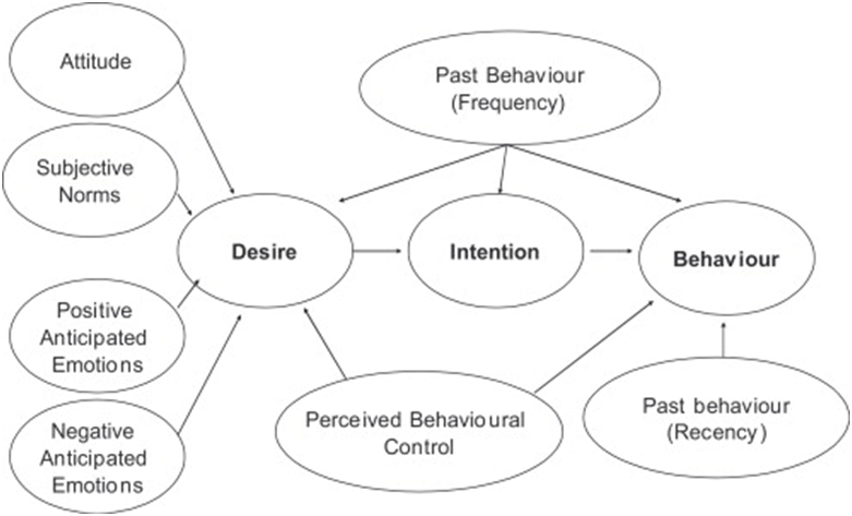 Model of Goal Directed Behaviour