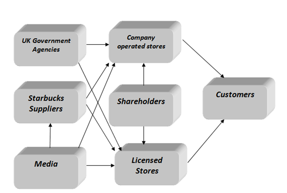 how do the operations elements purchasing planning and operations of starbucks supply chain support  Supply chain planning sales and operations planning (s&op) the primary target of the sales and operations planning (s&op) process is to determine what and how much your customers are going optilon's modular supply chain architecture enables this through a focus on integrating our.
