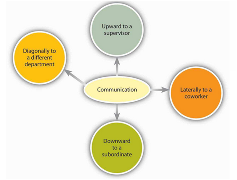 an insight into the modes of communication in the workplace Exploring the workplace communication ecology communication in the workplace while these studies provide insight into the value of specific.