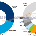 Changes in global smartphone market share