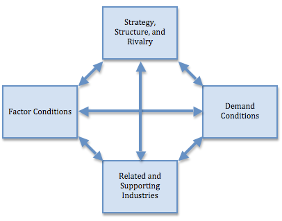 determining factors of national advantage Porter's diamond of competitive advantage model of nations consists of four main attributes that shape the national environment in which local, connected firms compete: 1 factor conditions the nation's relative position in vital industrial production factors such as skilled labour or infrastructure, are important.