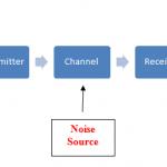 Communication Model for Organisation