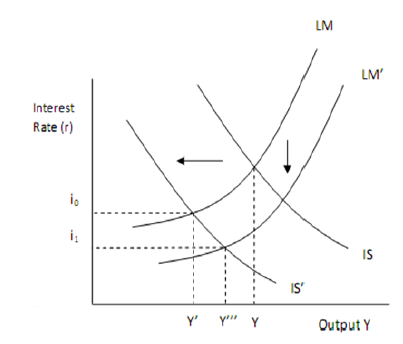 the effect of expansionary monetary policy in the as ad model when the economy is significantly abov Nthe ad-as model addresses two the economy q expansionary macro policyshifts the curve to they will spend less, and ad shifts to the left 27 monetary policy nwhen the bank of canada expands the money supply, it can lower interest rates nad will shift to the right 28.