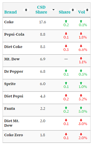 strength of coca cola company