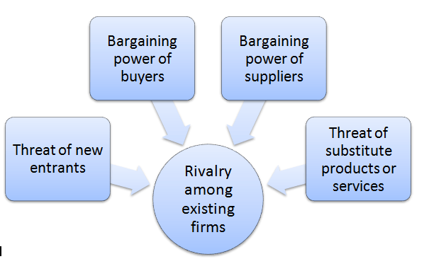 porter analysis of starbucks Bargaining power of buyers starbucks porter's five forces analysis thank you there is a relatively low level of threat from the bargaining power of buyers.