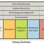 Toyota value chain analysis