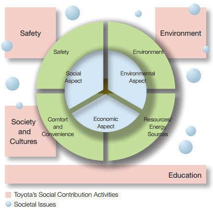 toyota corporate social responsibility Corporate social responsibility commitment to corporate social responsibility and community initiatives following the lead of our parent firm, tai will continuously.