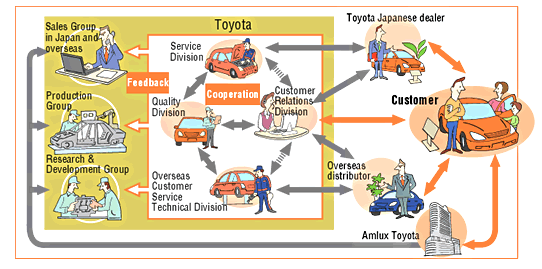 analysis of toyota total production management Toyota's organizational structure: an analysis  effective and efficient business management features of toyota's  (analysis) toyota's generic.