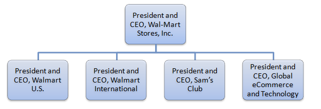 Walmart leadership and walmart organizational structure research walmart leadership walmart organizatonal structure fandeluxe Gallery