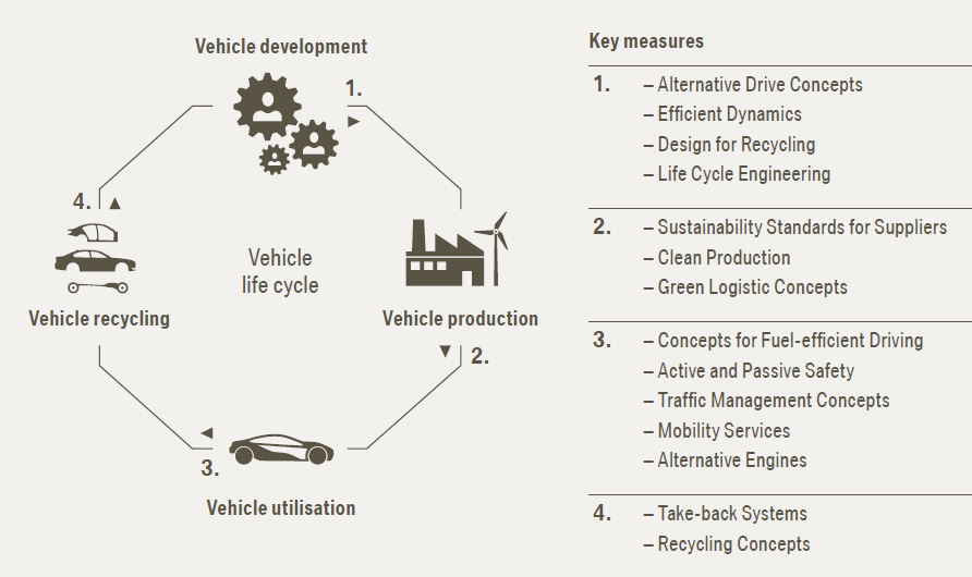 BMW CSR Overview - Research-Methodology