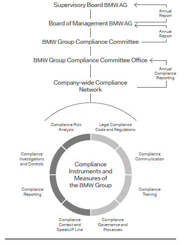 Bmw Leadership And Bmw Organizational Structure Research