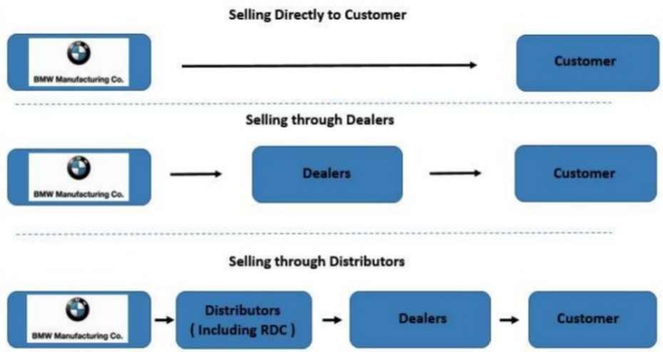 Bmw Value Chain Analysis