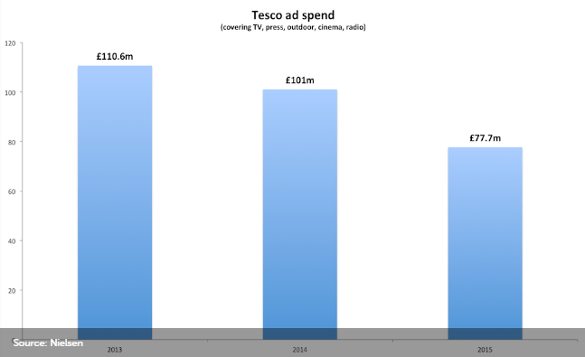 proposed market entry strategy for tesco
