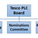 Tesco Organizational Structure