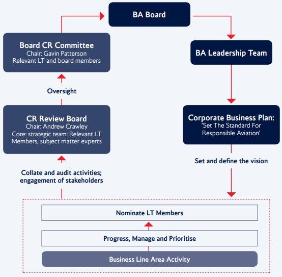 British Airways Csr Overview Research Methodology