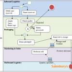 Core process mapping