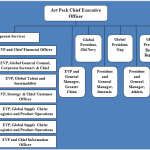 gap-inc-organizational-structure