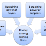 gap-inc-porters-five-forces-analysis