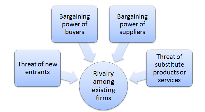 porters analysis of power industry Porters 5 forces for mobile industry porter's five forces analysis is done to understand the industry the power that customers have is rising because.
