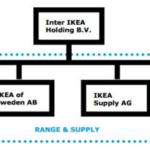 IKEA Organizational structure
