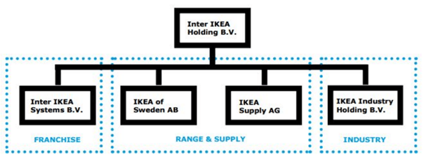 IKEA Organizational Structure: Expecting Benefits from a