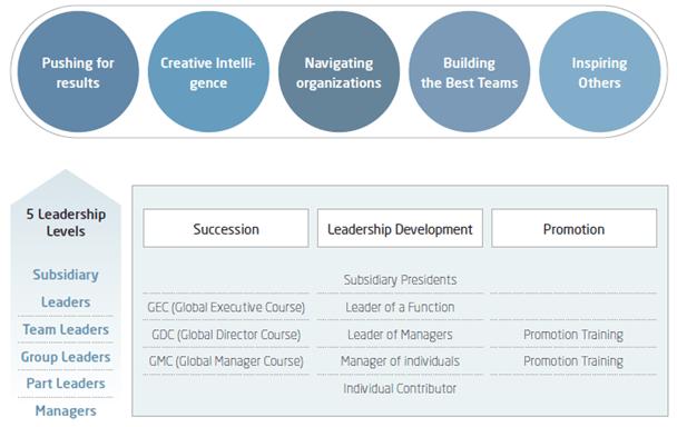 Samsung Leadership