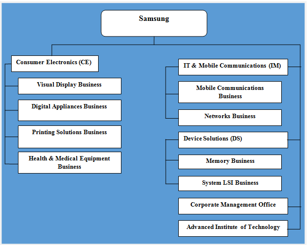 what is the organizational structure of samsung Matrix the matrix organizational structure combines the functional and additional organizational structure types there are project teams, bringing skilled individuals together from across the organization, but there are still divisions.