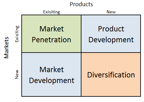Apple Ansoff Matrix