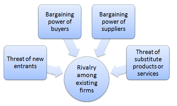 porter five forces model company example ppt