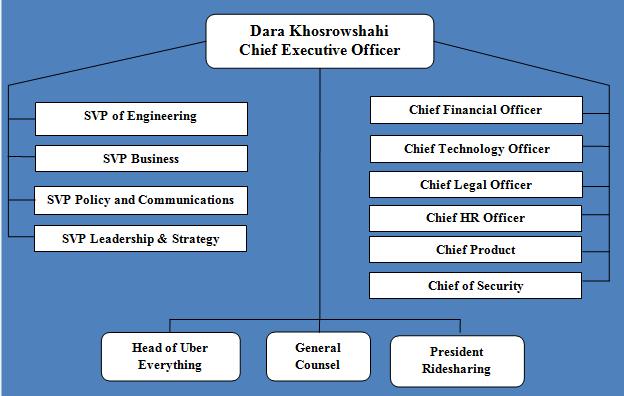 Uber Organizational Structure