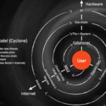 Xiaomi Business Strategy
