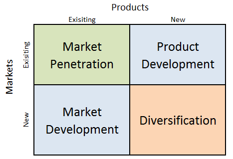 Amazon Ansoff Matrix