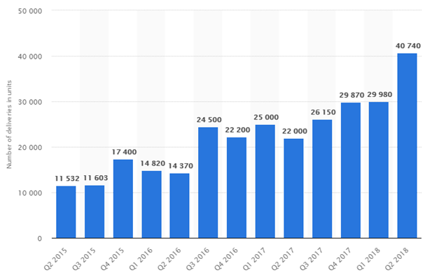 Tesla SWOT Analysis