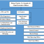 Airbnb Organizational Structure